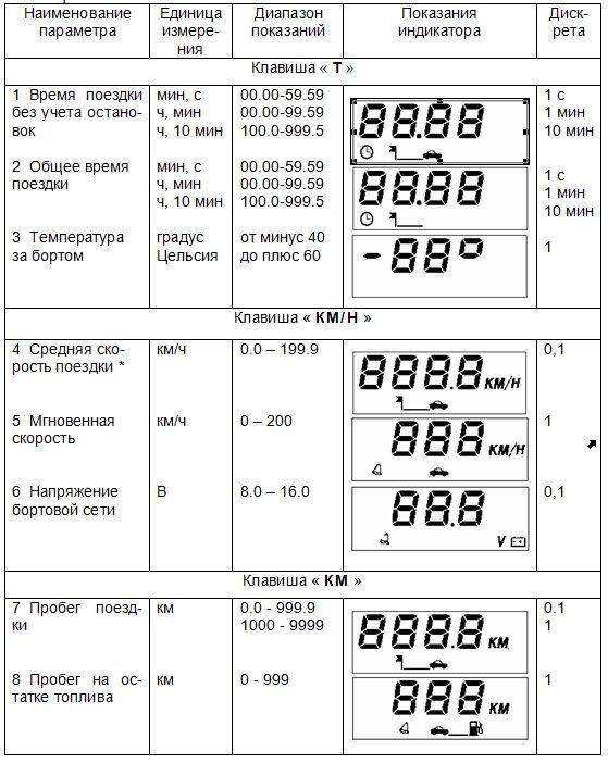 компьютер маршрутный 2114-3857010 инструкция