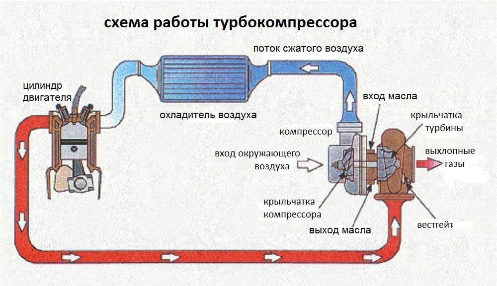 Турбокомпрессор. Конструкция и принцип работы